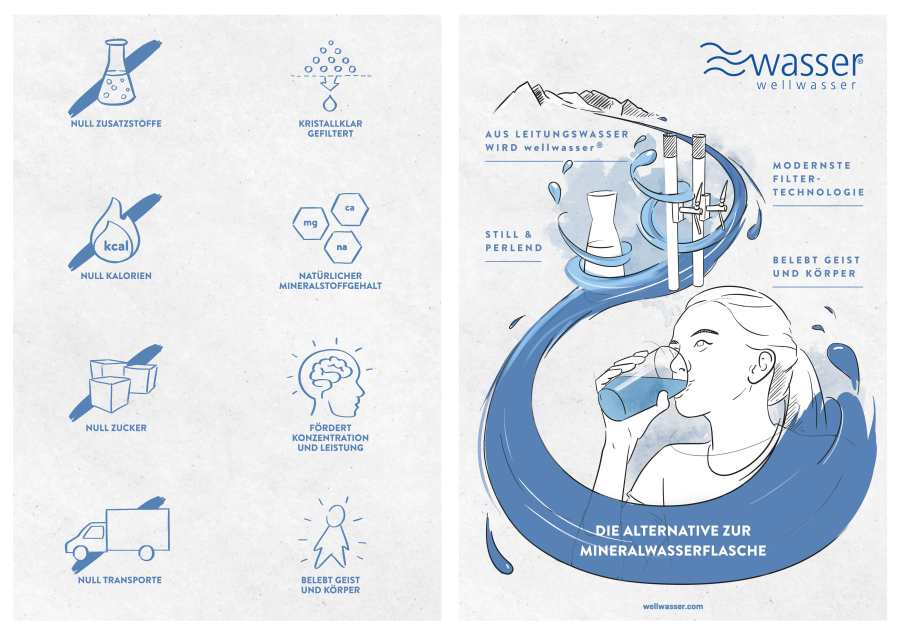 wellwasser® Plakat